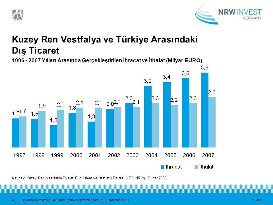 Kuzey Ren Vestfalya ve Türkiye Arasındaki Dış Ticaret