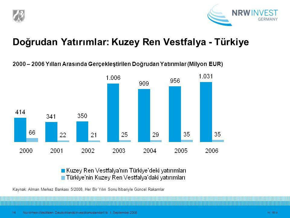Doğrudan Yatırımlar: Kuzey Ren Vestfalya - Türkiye