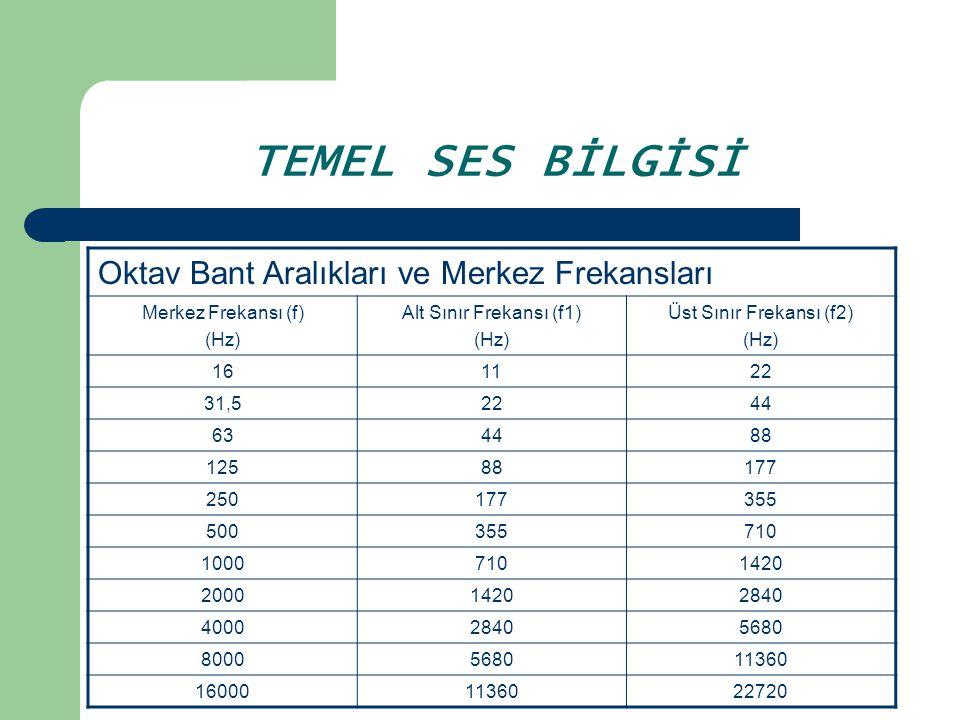 TEMEL SES BİLGİSİ Oktav Bant Aralıkları ve Merkez Frekansları