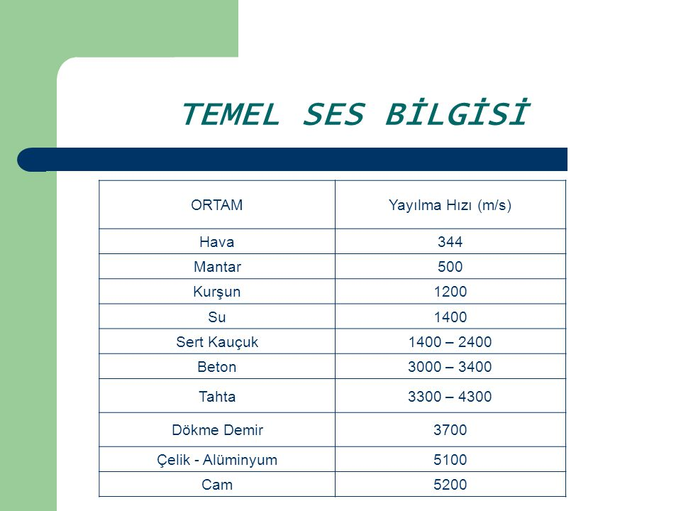 TEMEL SES BİLGİSİ ORTAM Yayılma Hızı (m/s) Hava 344 Mantar 500 Kurşun