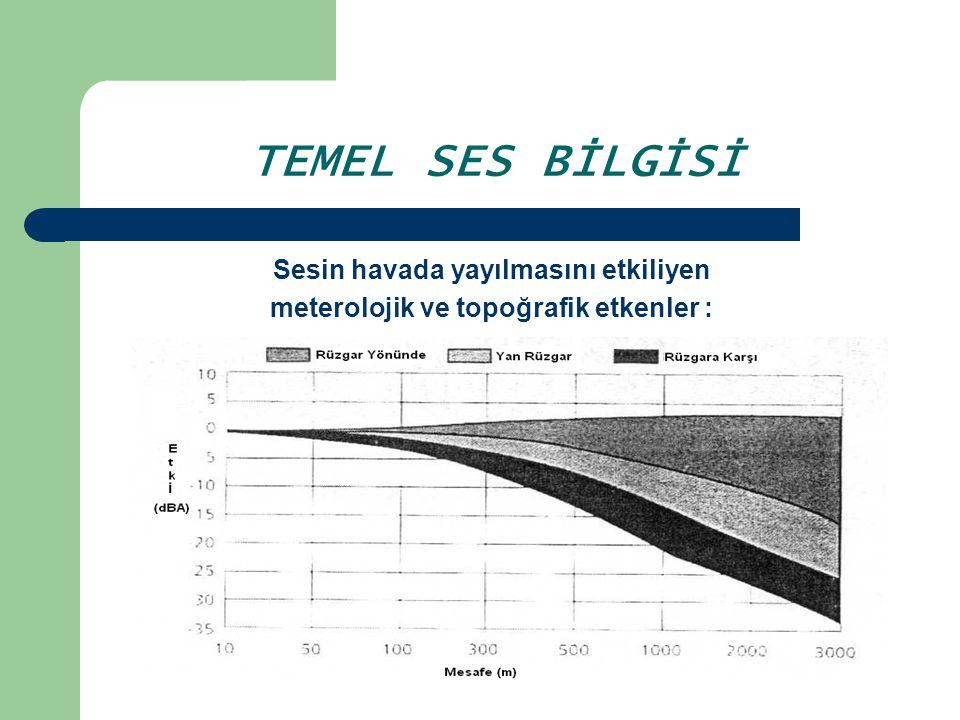 TEMEL SES BİLGİSİ Sesin havada yayılmasını etkiliyen
