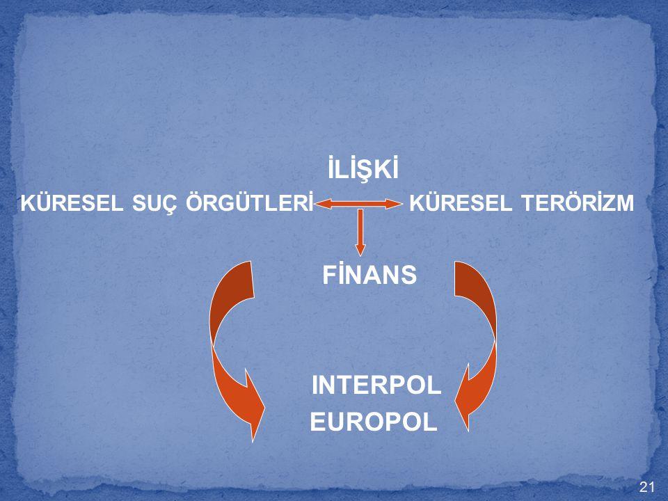 İLİŞKİ FİNANS INTERPOL EUROPOL
