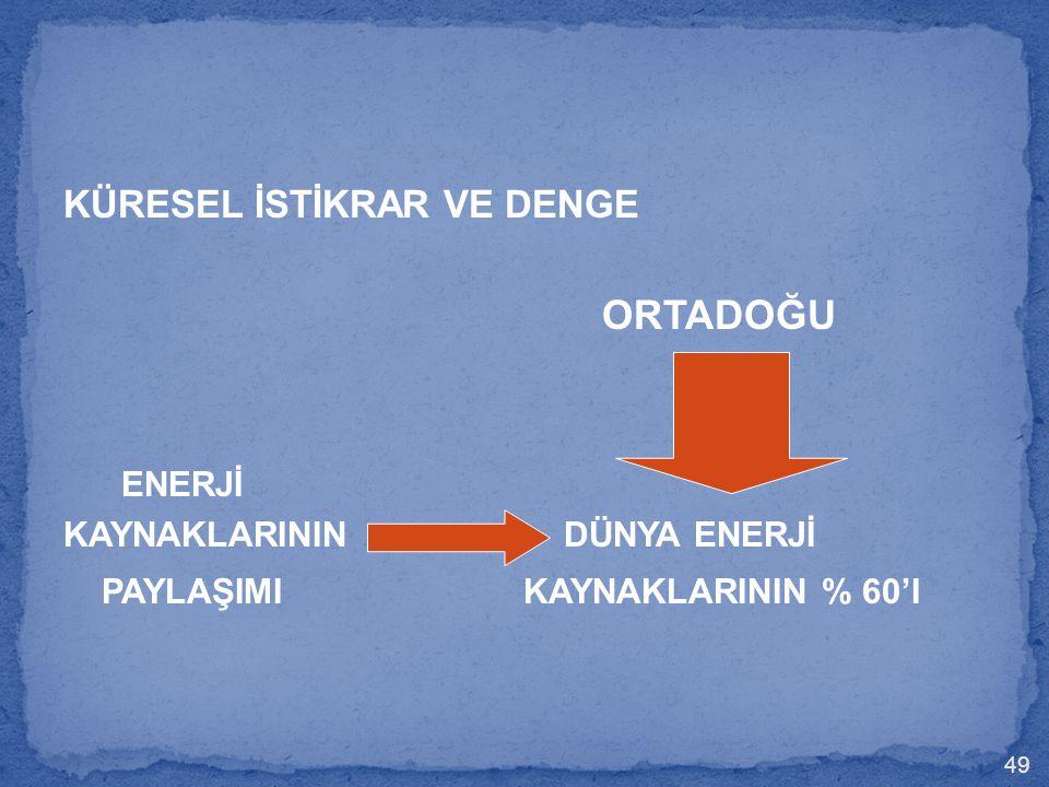 KÜRESEL İSTİKRAR VE DENGE ORTADOĞU