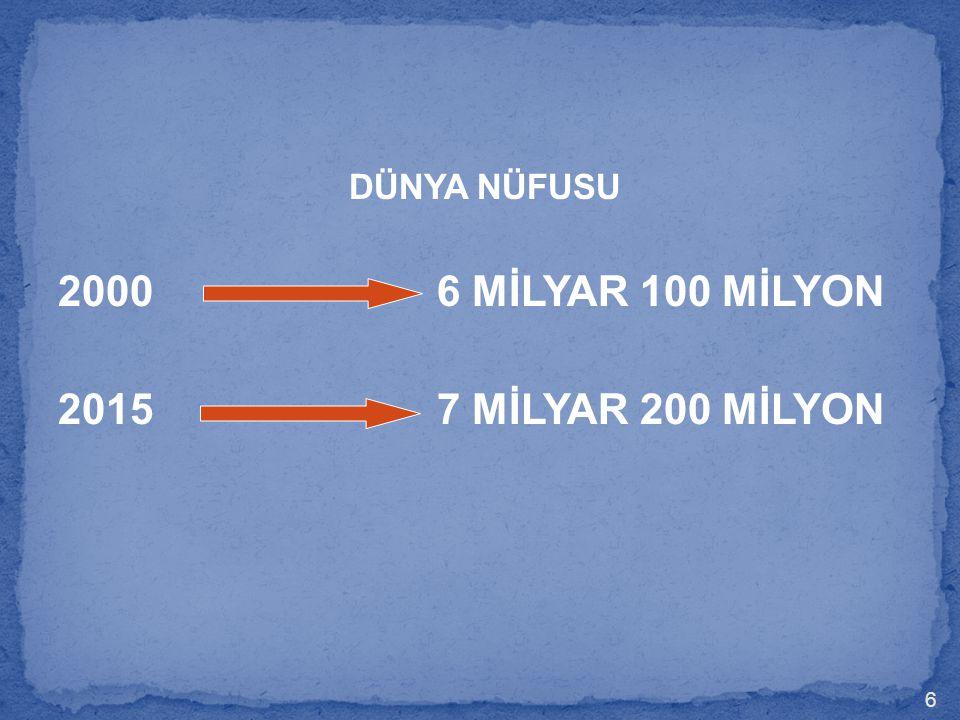 DÜNYA NÜFUSU 2000 6 MİLYAR 100 MİLYON.