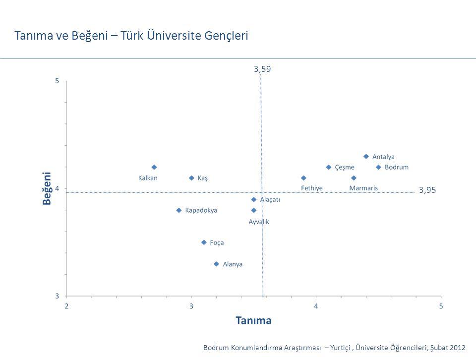 Tanıma ve Beğeni – Türk Üniversite Gençleri