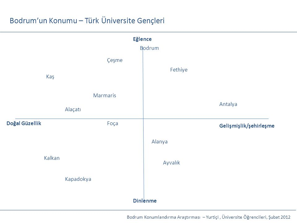 Bodrum'un Konumu – Türk Üniversite Gençleri