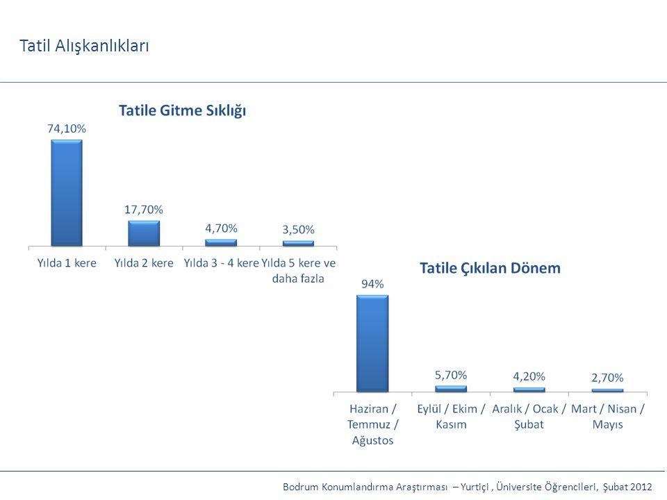 Tatil Alışkanlıkları Bodrum Konumlandırma Araştırması – Yurtiçi , Üniversite Öğrencileri, Şubat 2012.