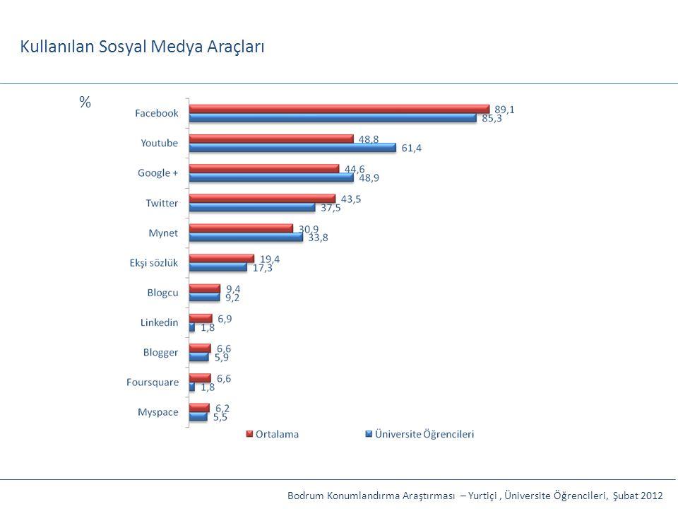Kullanılan Sosyal Medya Araçları