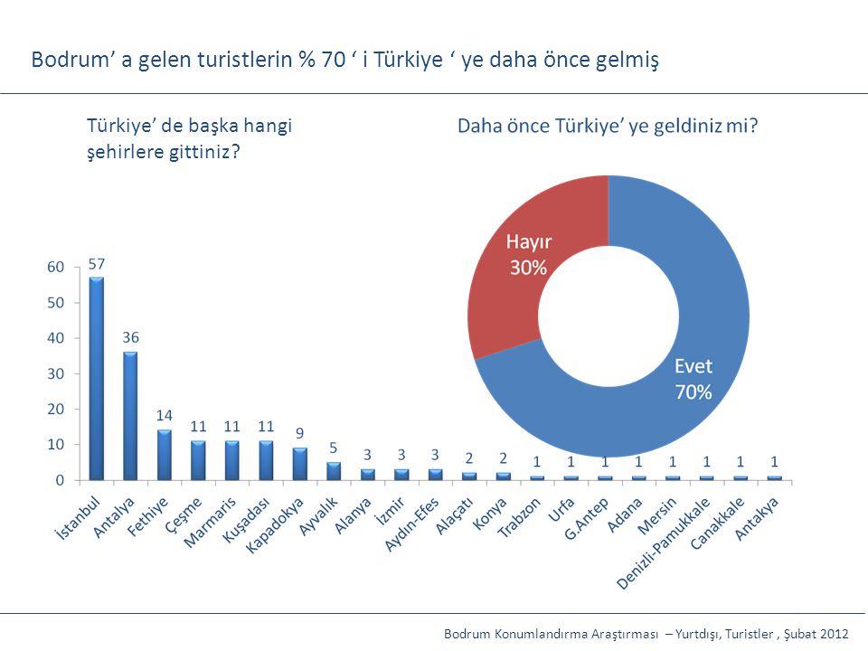 Bodrum' a gelen turistlerin % 70 ' i Türkiye ' ye daha önce gelmiş