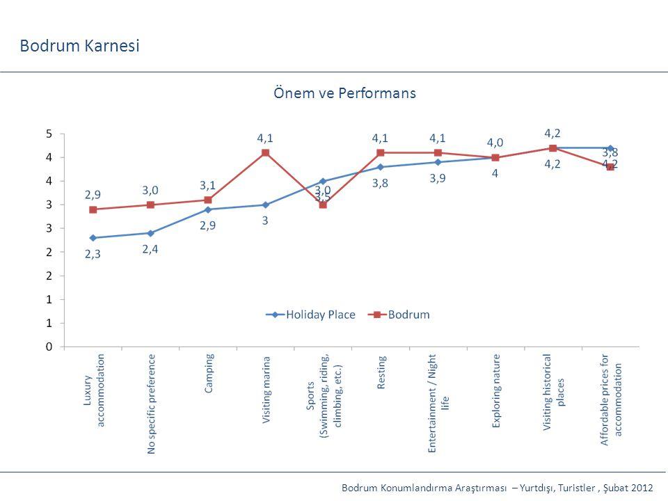 Bodrum Karnesi Önem ve Performans İP, Toplam Etkiler: %91,5