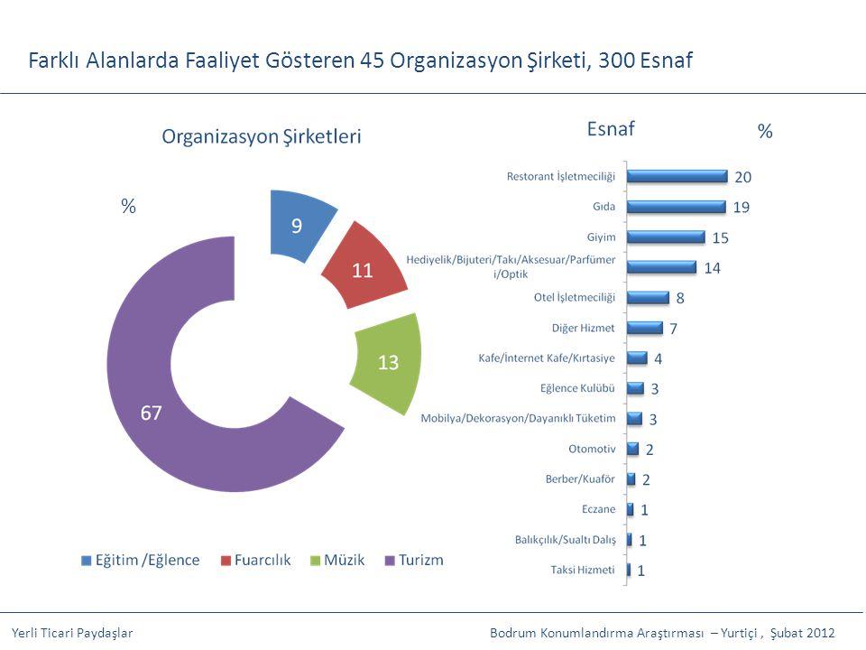 Farklı Alanlarda Faaliyet Gösteren 45 Organizasyon Şirketi, 300 Esnaf