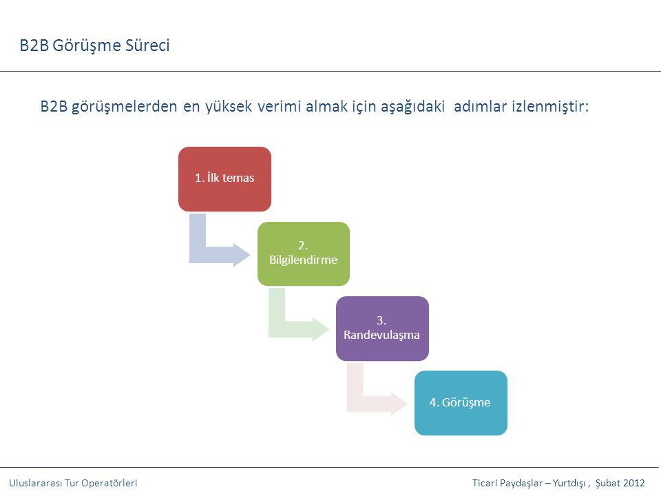 B2B Görüşme Süreci B2B görüşmelerden en yüksek verimi almak için aşağıdaki adımlar izlenmiştir: 1. İlk temas.