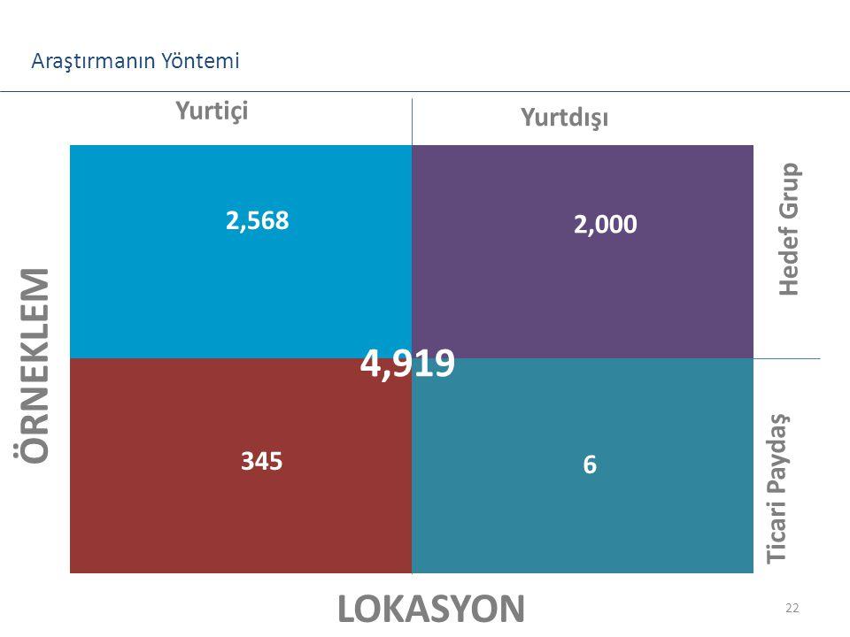 ÖRNEKLEM 4,919 LOKASYON Araştırmanın Yöntemi Yurtiçi Yurtdışı
