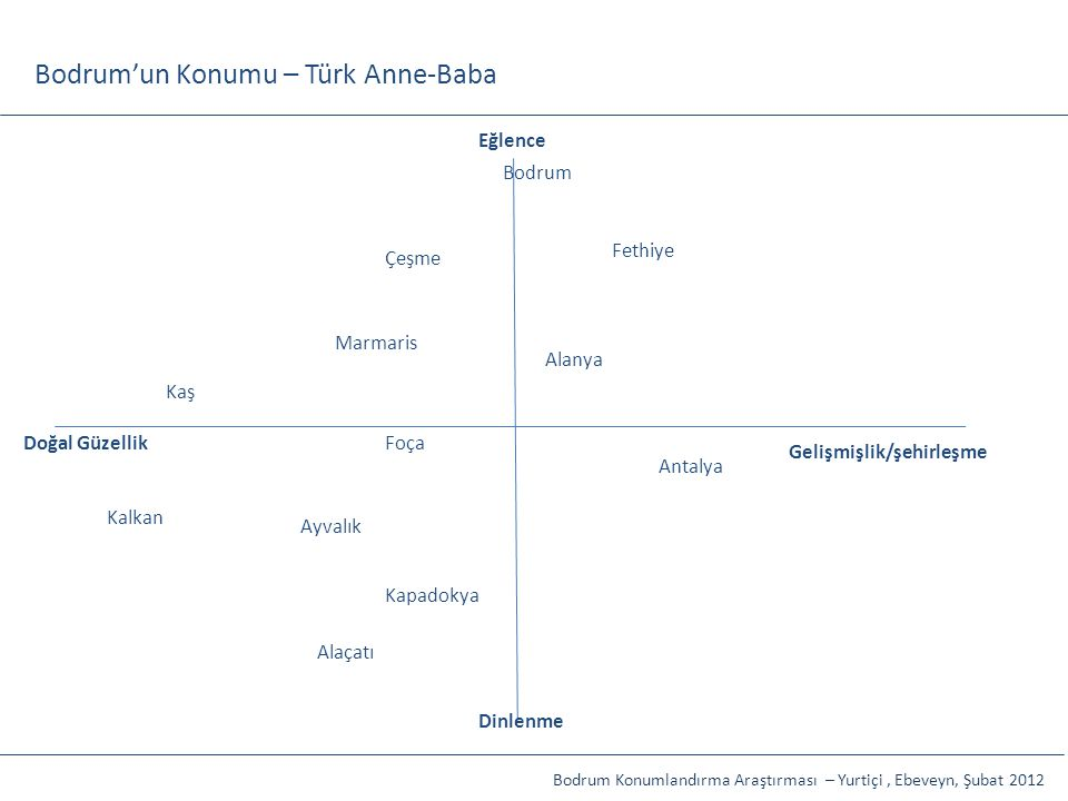 Bodrum'un Konumu – Türk Anne-Baba