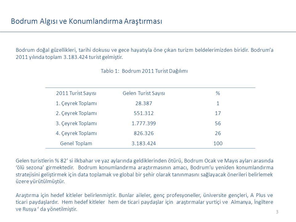Tablo 1: Bodrum 2011 Turist Dağılımı
