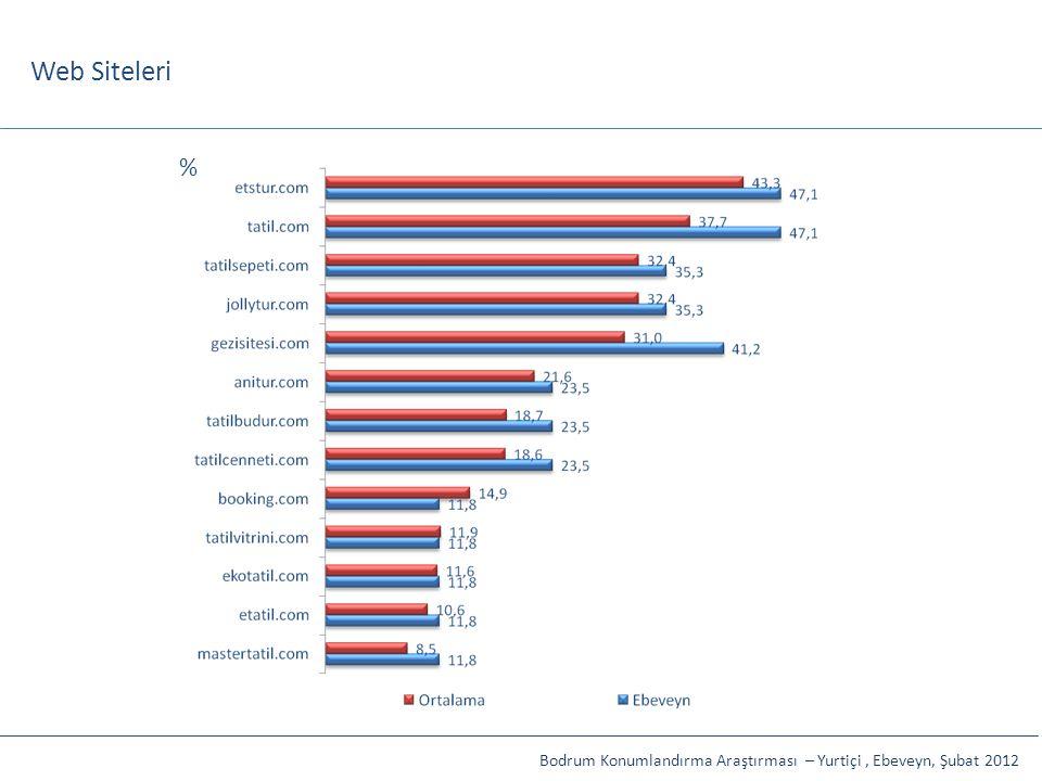 Web Siteleri % Bodrum Konumlandırma Araştırması – Yurtiçi , Ebeveyn, Şubat 2012