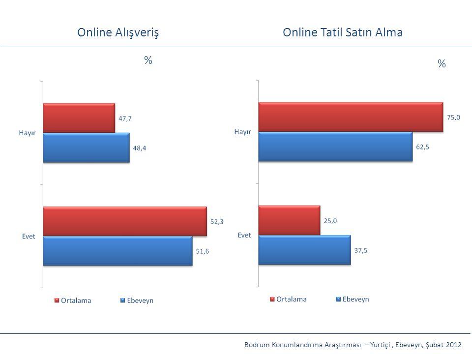 Online Tatil Satın Alma