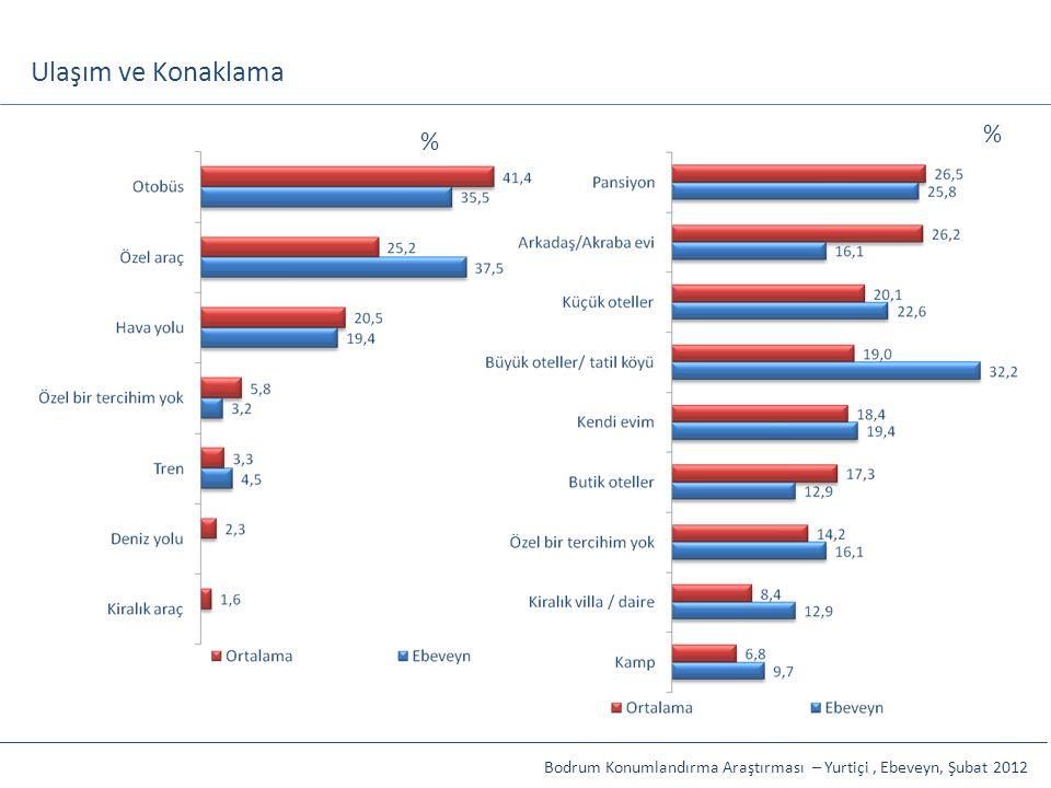Ulaşım ve Konaklama % % Bodrum Konumlandırma Araştırması – Yurtiçi , Ebeveyn, Şubat 2012