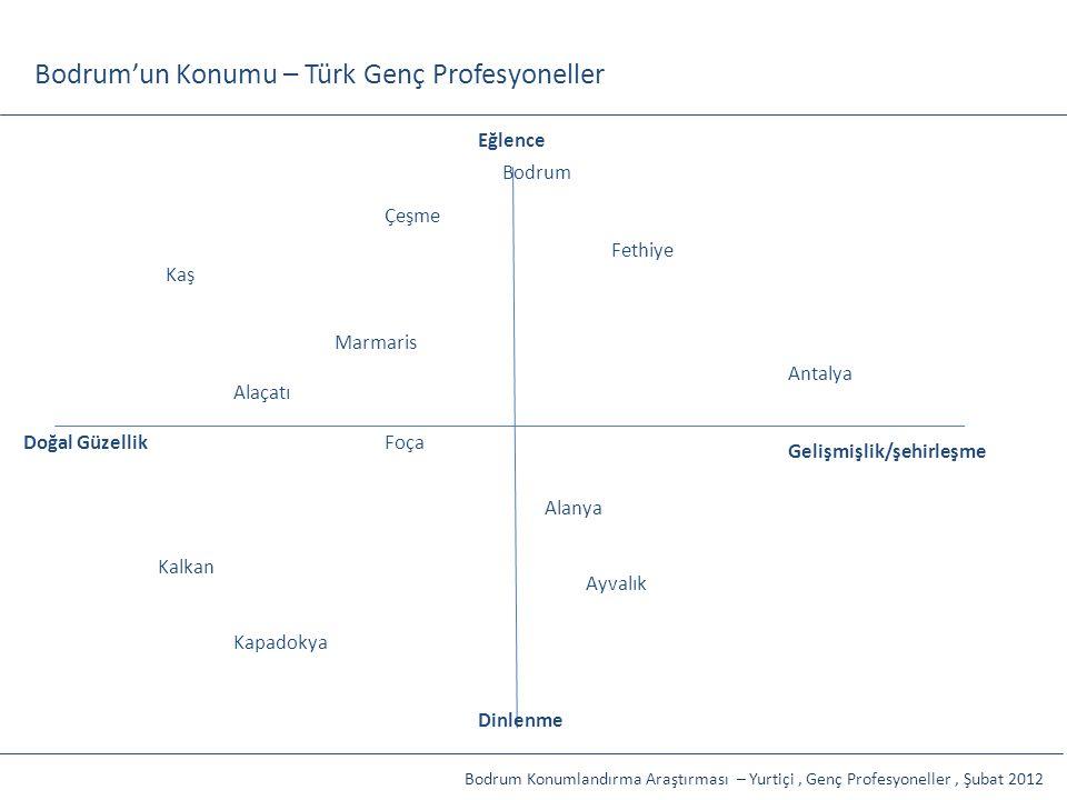 Bodrum'un Konumu – Türk Genç Profesyoneller