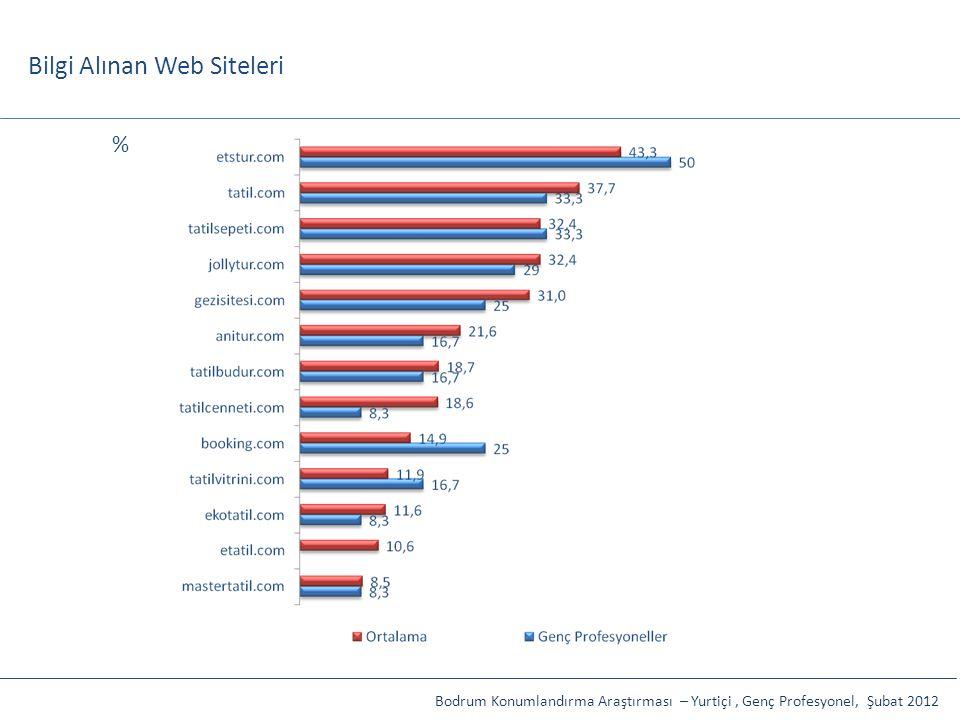 Bilgi Alınan Web Siteleri