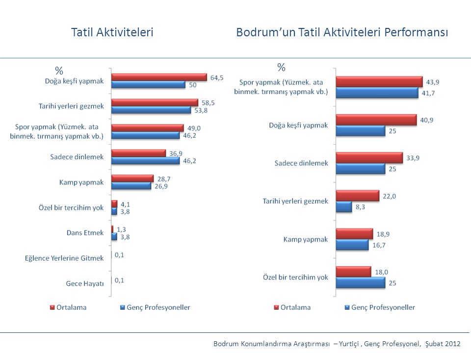 Bodrum'un Tatil Aktiviteleri Performansı