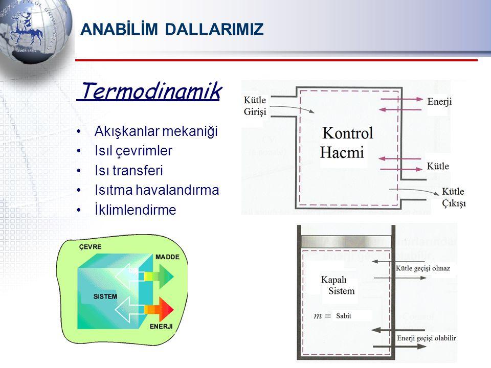 Termodinamik ANABİLİM DALLARIMIZ Akışkanlar mekaniği Isıl çevrimler