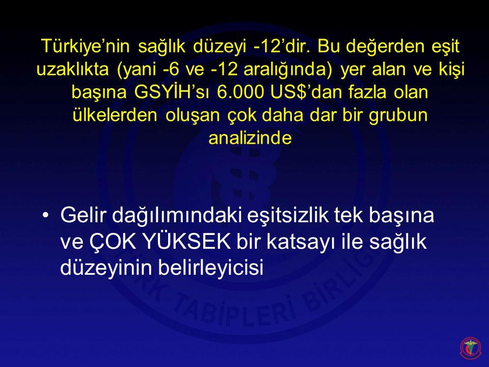 Türkiye'nin sağlık düzeyi -12'dir