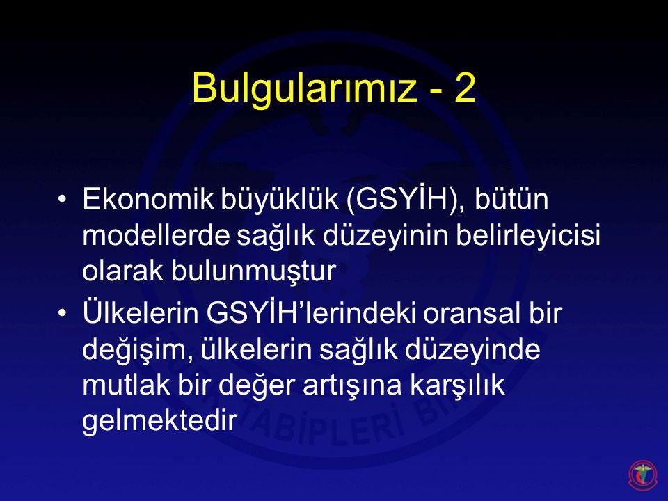 Bulgularımız - 2 Ekonomik büyüklük (GSYİH), bütün modellerde sağlık düzeyinin belirleyicisi olarak bulunmuştur.