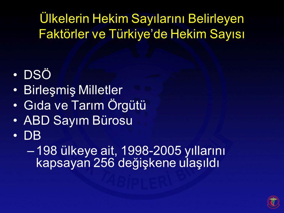 Ülkelerin Hekim Sayılarını Belirleyen Faktörler ve Türkiye'de Hekim Sayısı
