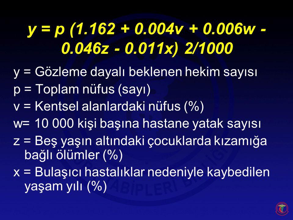 y = p (1.162 + 0.004v + 0.006w - 0.046z - 0.011x) 2/1000 y = Gözleme dayalı beklenen hekim sayısı. p = Toplam nüfus (sayı)