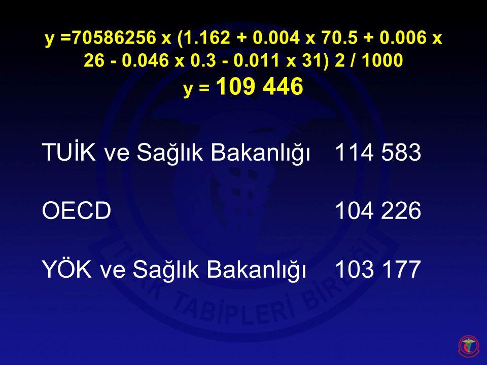 TUİK ve Sağlık Bakanlığı 114 583 OECD 104 226
