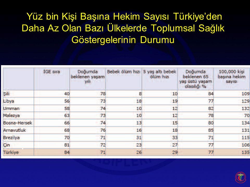 Yüz bin Kişi Başına Hekim Sayısı Türkiye'den Daha Az Olan Bazı Ülkelerde Toplumsal Sağlık Göstergelerinin Durumu