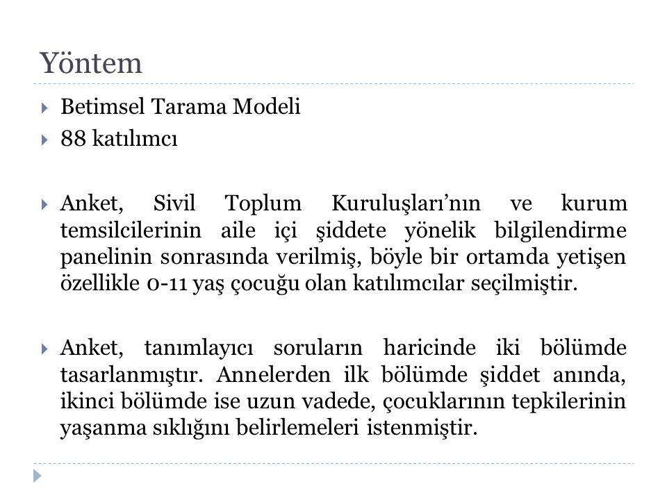 Yöntem Betimsel Tarama Modeli 88 katılımcı