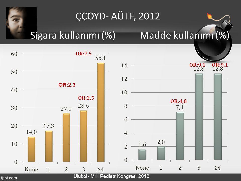Sigara kullanımı (%) Madde kullanımı (%)