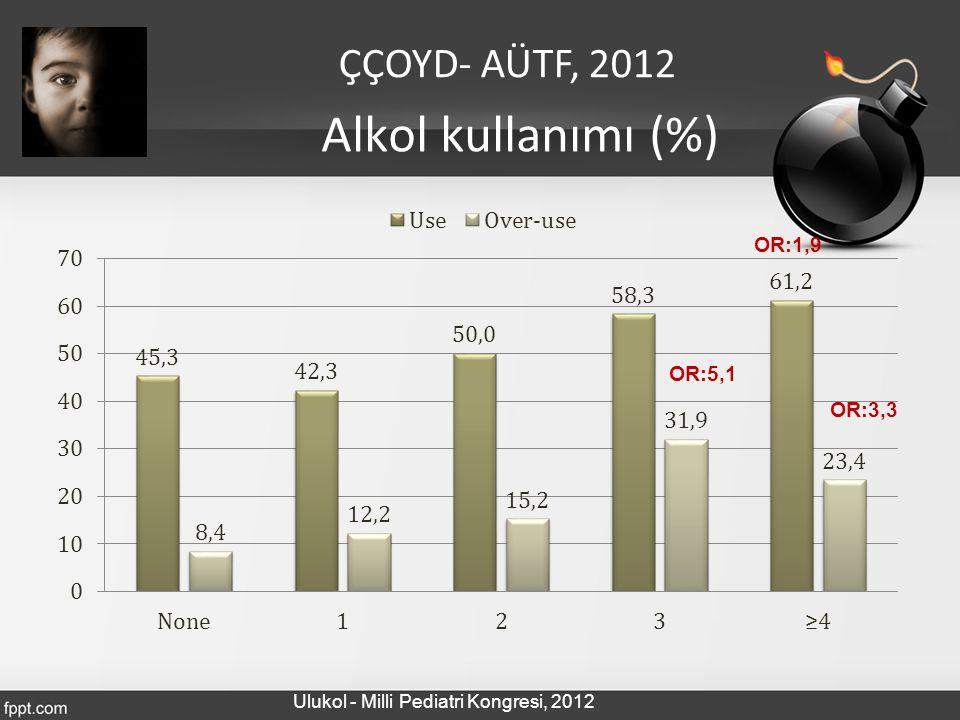Alkol kullanımı (%) ÇÇOYD- AÜTF, 2012 OR:1,9 OR:5,1 OR:3,3