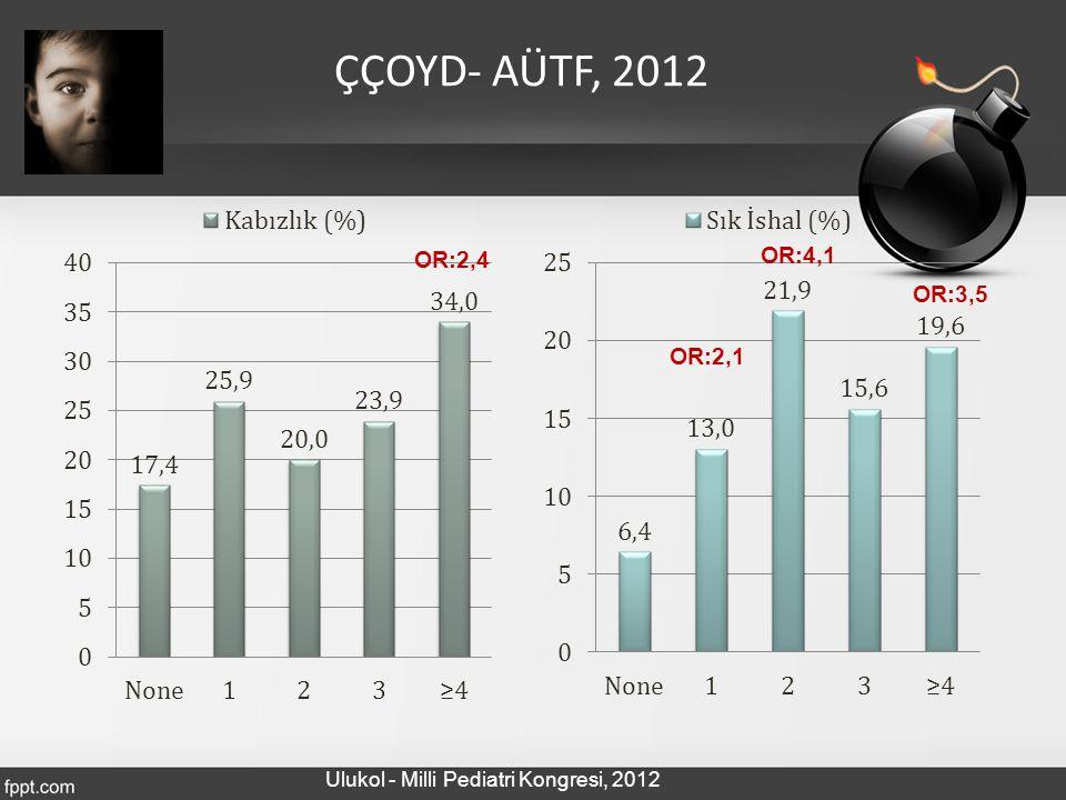 ÇÇOYD- AÜTF, 2012 OR:4,1 OR:2,4 OR:3,5 OR:2,1