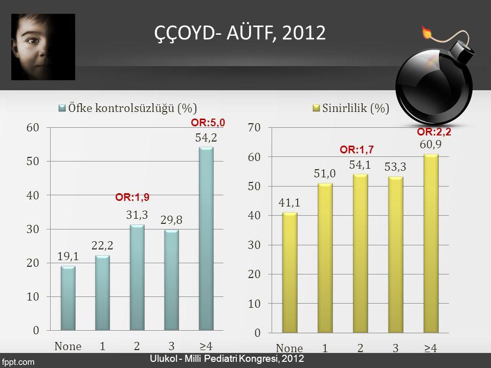 ÇÇOYD- AÜTF, 2012 OR:5,0 OR:2,2 OR:1,7 OR:1,9
