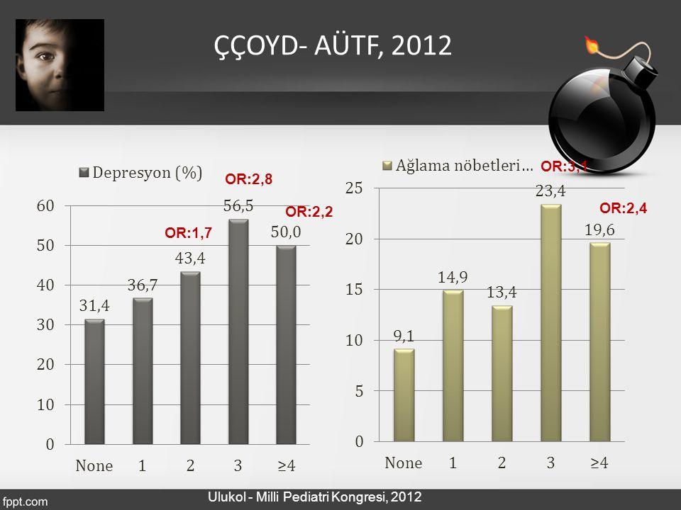 ÇÇOYD- AÜTF, 2012 OR:3,1 OR:2,8 OR:2,4 OR:2,2 OR:1,7