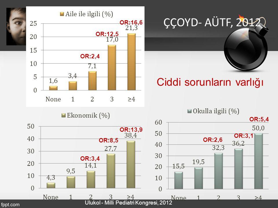 ÇÇOYD- AÜTF, 2012 Ciddi sorunların varlığı OR:16,6 OR:12,5 OR:2,4