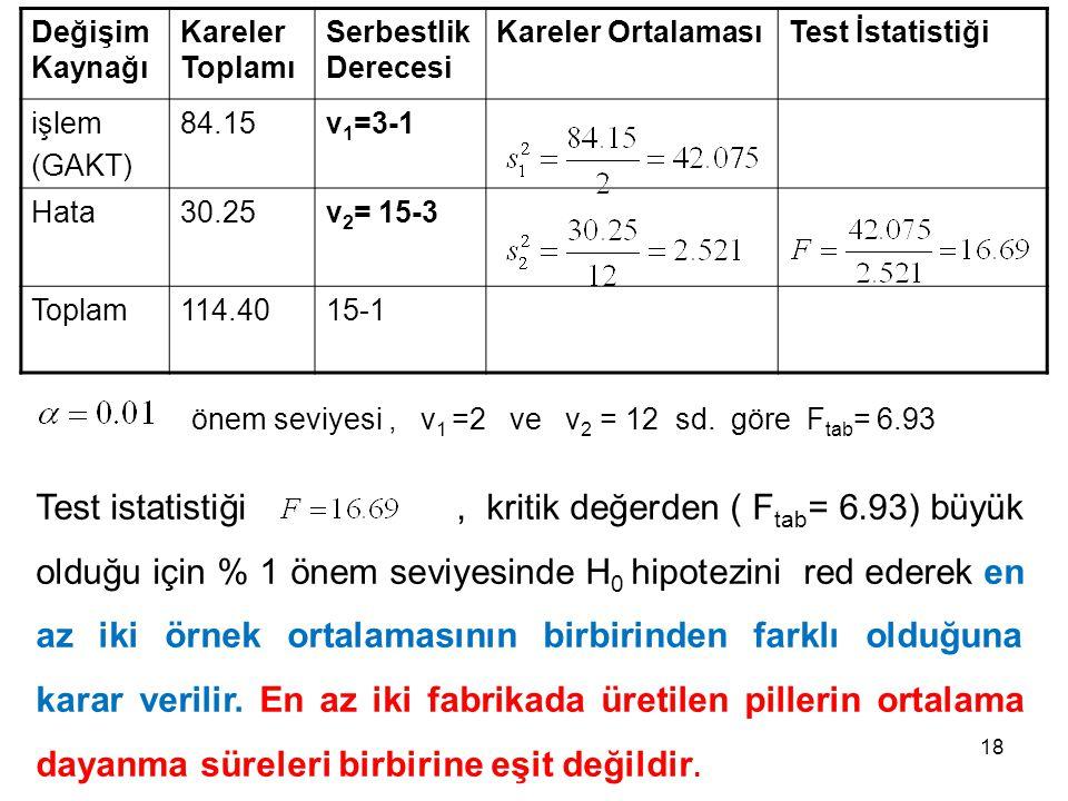 Değişim Kaynağı Kareler Toplamı. Serbestlik Derecesi. Kareler Ortalaması. Test İstatistiği. işlem.