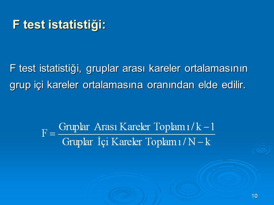 F test istatistiği: F test istatistiği, gruplar arası kareler ortalamasının grup içi kareler ortalamasına oranından elde edilir.
