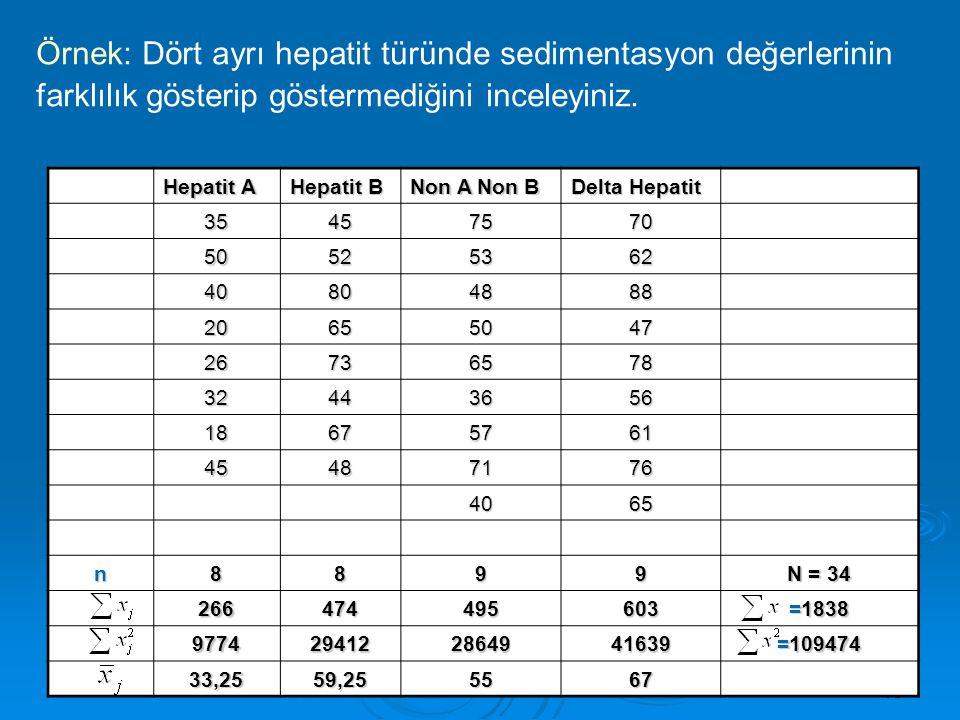 Örnek: Dört ayrı hepatit türünde sedimentasyon değerlerinin farklılık gösterip göstermediğini inceleyiniz.