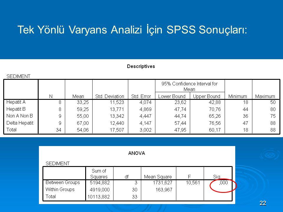 Tek Yönlü Varyans Analizi İçin SPSS Sonuçları: