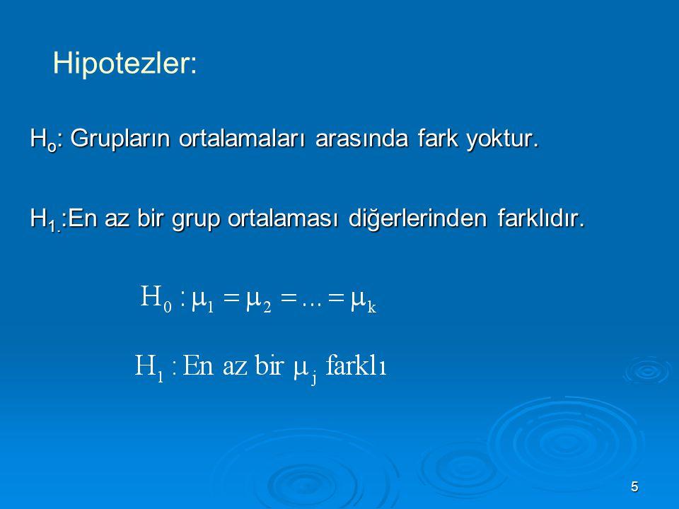 Hipotezler: Ho: Grupların ortalamaları arasında fark yoktur.