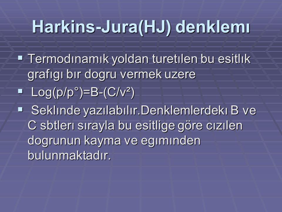 Harkins-Jura(HJ) denklemı
