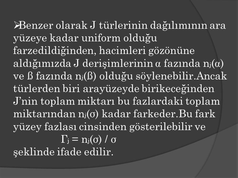 Benzer olarak J türlerinin dağılımının ara yüzeye kadar uniform olduğu farzedildiğinden, hacimleri gözönüne aldığımızda J derişimlerinin  fazında nj() ve ß fazında nj(ß) olduğu söylenebilir.Ancak türlerden biri arayüzeyde birikeceğinden J'nin toplam miktarı bu fazlardaki toplam miktarından nj(σ) kadar farkeder.Bu fark yüzey fazlası cinsinden gösterilebilir ve Гj = nj(σ) / σ şeklinde ifade edilir.