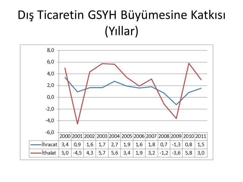 Dış Ticaretin GSYH Büyümesine Katkısı (Yıllar)