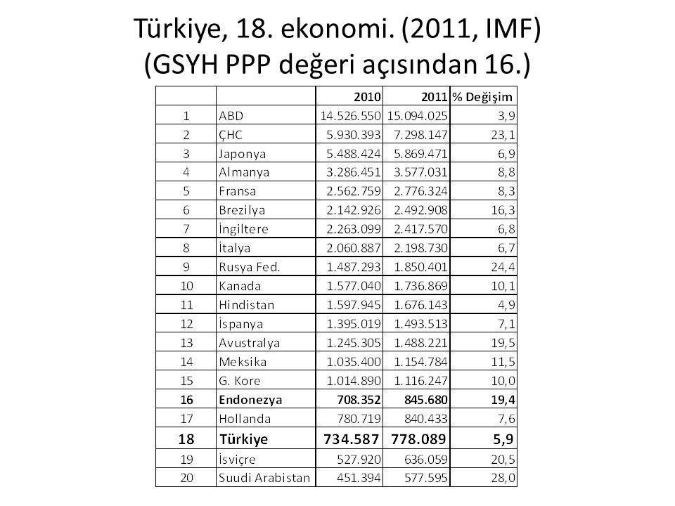 Türkiye, 18. ekonomi. (2011, IMF) (GSYH PPP değeri açısından 16.)