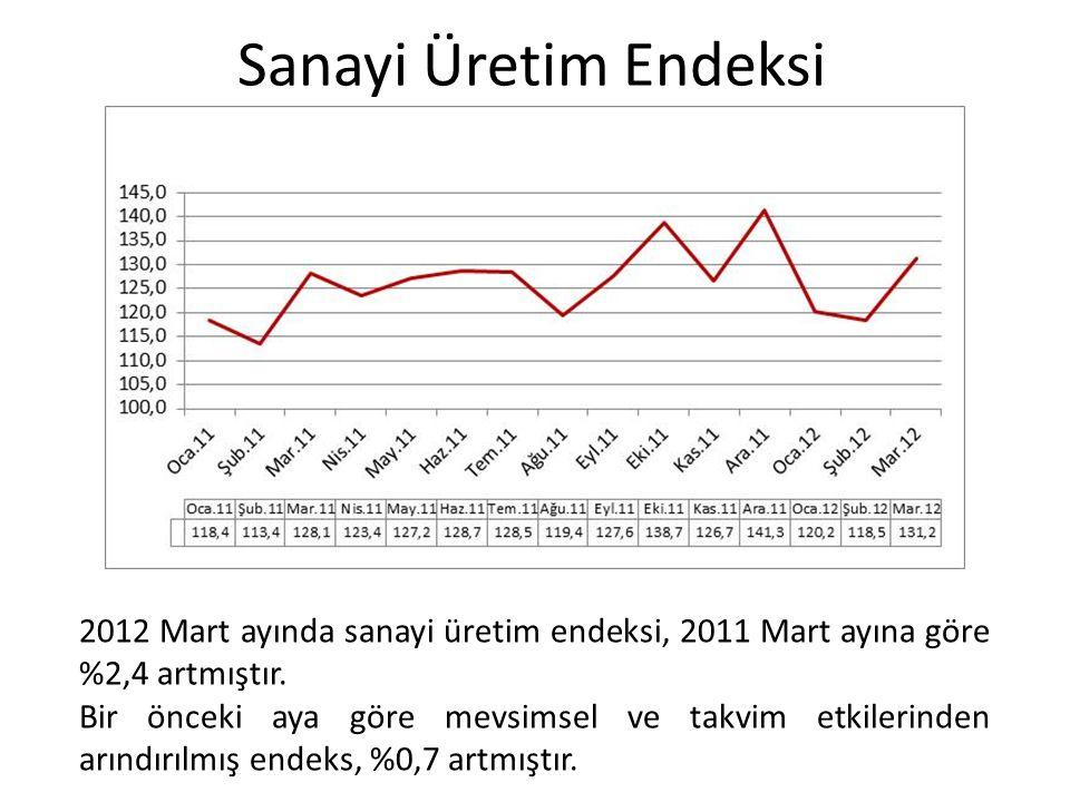 Sanayi Üretim Endeksi 2012 Mart ayında sanayi üretim endeksi, 2011 Mart ayına göre %2,4 artmıştır.