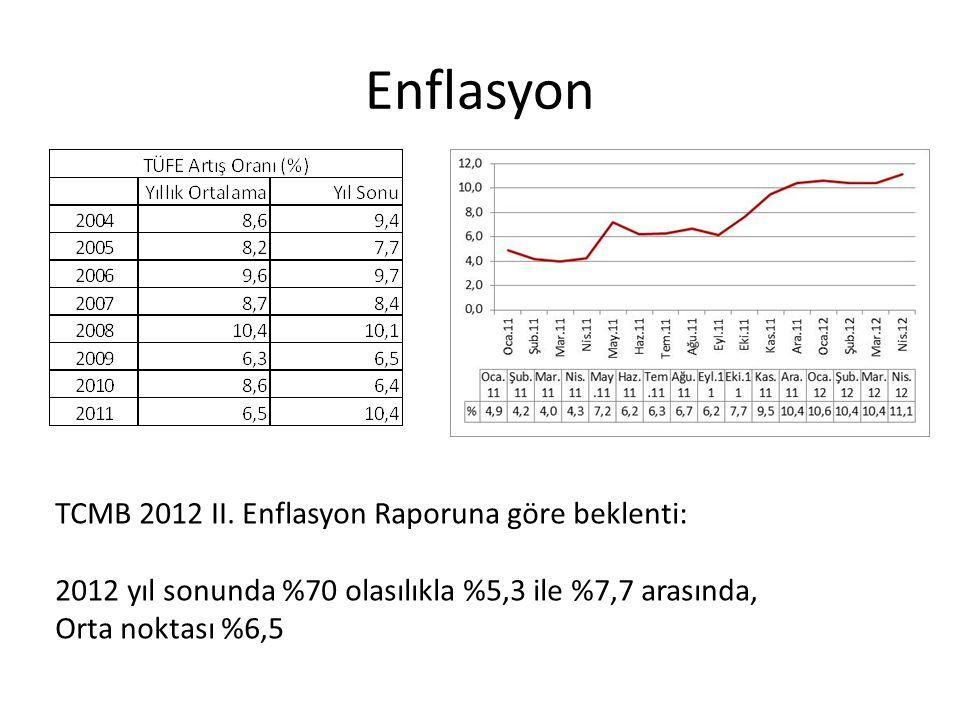 Enflasyon TCMB 2012 II. Enflasyon Raporuna göre beklenti: